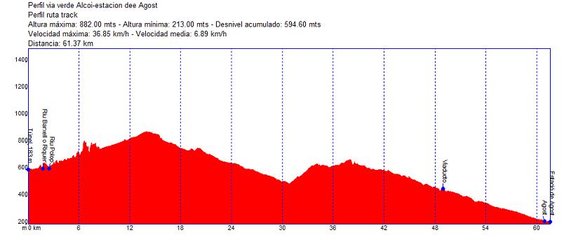 ruta con bici alcoi - estación de agost